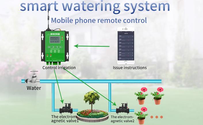 Water Saving Irrigation